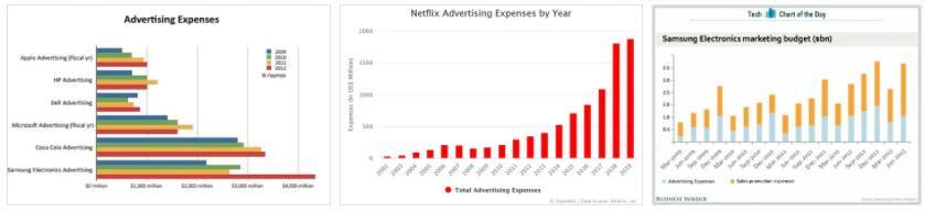 Marketing Expenses